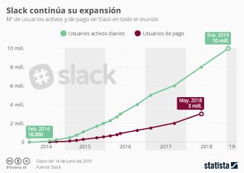 Infografía: Slack, cada vez en más oficinas | Statista