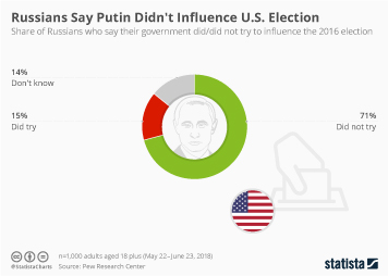 Infographic - the share of Russians who say their government did did not try to influence the 2016 election