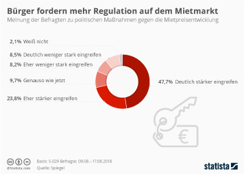 Infografik - Meinungen zur Regulation des Mietmarktes