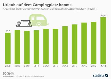 Urlaub auf dem Campingplatz boomt