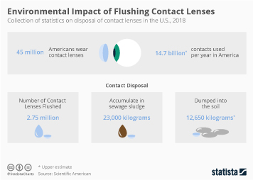 Infographic - Environmental Impact of Flushing Contact Lenses