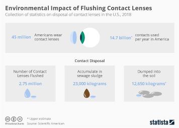 Infographic: Environmental Impact of Flushing Contact Lenses | Statista