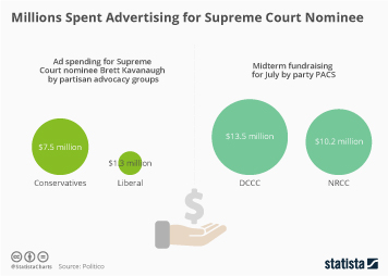 Infographic: Millions Spent Advertising for Supreme Court Nominee   Statista