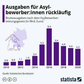 Infografik: Ausgaben für AsylbewerberInnen rückläufig | Statista