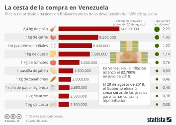 Infografía - Precio de artículos básicos en Bolívares