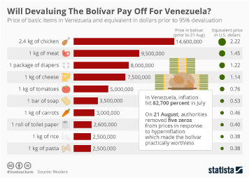 Infographic - price of basic items in Venezuela and equivalent in dollars