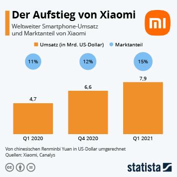 Infografik - Weltweiter Umsatz und Smartphone-Marktanteil von Xiaomi