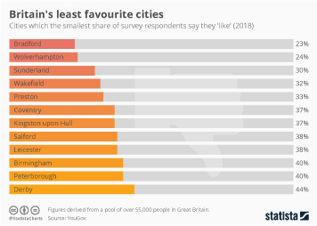 Infographic - Britain's least favourite cities