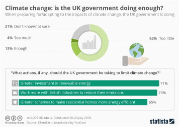 Infographic - Climate change: is the UK government doing enough?