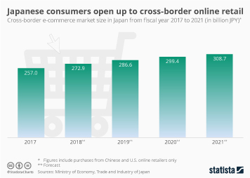 Infographic - Japanese consumers open up to cross-border online retail