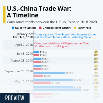 Infographic - US-Chinese Trade War Escalates