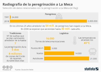 Infografía: La peregrinación a La Meca en cifras | Statista