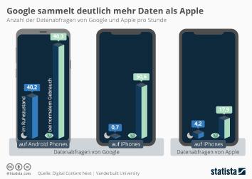 Infografik - Nutzerdatenabfragen von Google und Apple