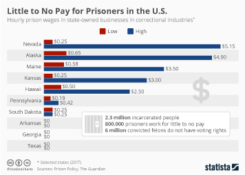 Infographic: Little to No Pay for Prisoners in the U.S. | Statista
