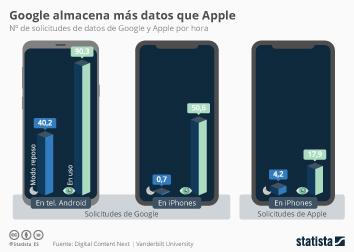 Infografía - Solicitudes de datos de Google y Apple por hora