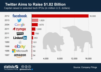 Infographic: Twitter Aims to Raise $1.82 Billion | Statista