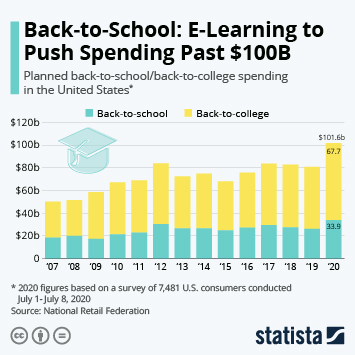 Infographic - Total expected back to school or college spending