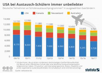 Infografik - Deutsche Schüleraustauschprogramme