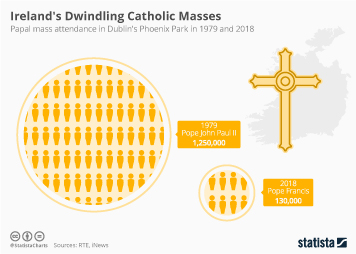 Infographic: Ireland's Dwindling Catholic Masses | Statista