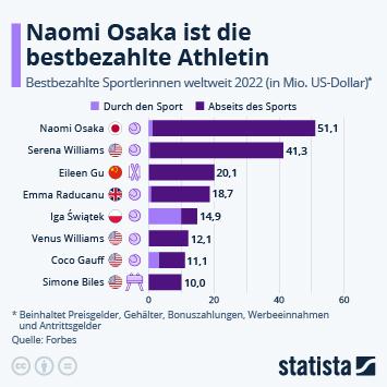Infografik: Tennisspielerinnen verdienen am meisten | Statista