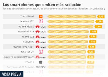 Infografía - Tasa de absorción específica de los smartphones que emiten más radiación