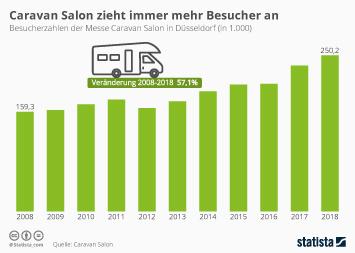 Infografik - Besucherzahlen Caravan Salon
