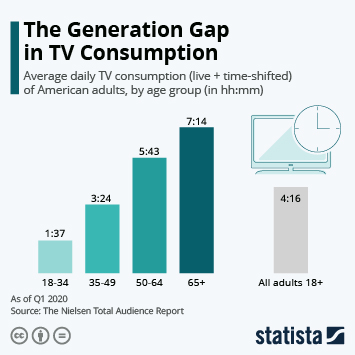 The Generation Gap in TV Consumption