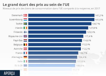 Infographie: Le grand écart des prix au sein de l'UE | Statista
