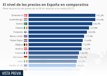 Infografía: Los precios en España todavía son inferiores a la media de la UE | Statista