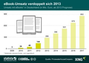 Infografik - eBook-Umsatz in Deutschland