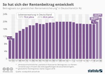 Infografik - Rentenbeitragssatz in Deutschland