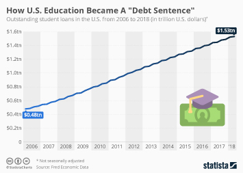 Infographic - outstanding student loans in the U.S.
