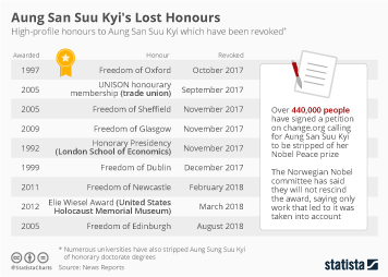 Infographic - high-profile honours to Aung San Suu Kyi which have been revoked