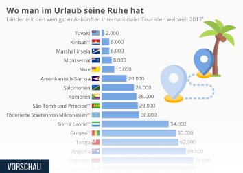 Infografik - Länder mit den wenigsten Ankünften internationaler Touristen