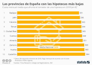 Infografía: ¿En qué parte de España se pagan unas hipotecas más bajas? | Statista