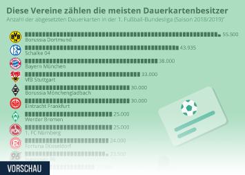 Infografik: Diese Vereine zählen die meisten Dauerkartenbesitzer | Statista