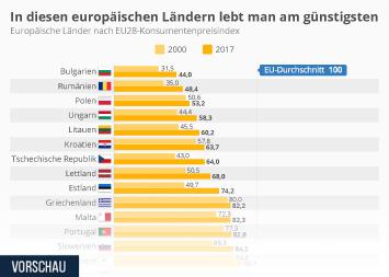 Infografik: In diesen europäischen Ländern lebt man am günstigsten | Statista