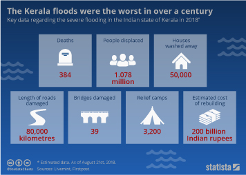 Infographic: The Kerala floods were the worst in over a century | Statista