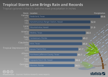 Infographic - Tropical Storm Lane Brings Rain and Records