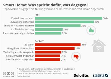Infografik: Smart Home: Was spricht dafür, was dagegen? | Statista