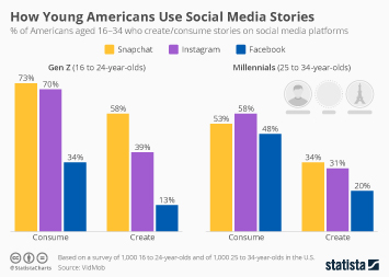 Infographic: How Young Americans Use Social Media Stories   Statista