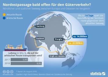 Infografik - Nordostpassage versus südlicher Seeweg