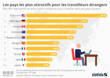Infographie - pays les plus attractifs pour travailleurs etrangers expatries