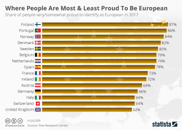 Infographic - Where People Are Most And Least Proud To Be European