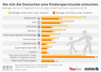 Infografik: Wo sich die Deutschen eine Kindersperrstunde wünschen | Statista