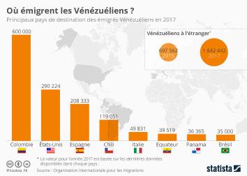 Infographie - crise migratoire pays destination des emigres venezueliens
