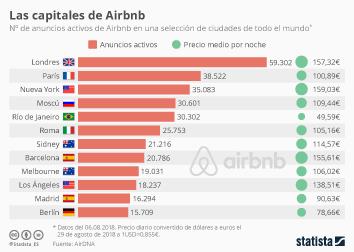 Infografía - ¿Cuántos alojamiento de Airbnb se anuncian en Madrid y Barcelona?