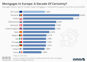 Infographic - interest rates of long-term mortgages in europe