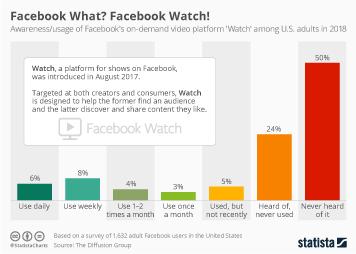 Infographic: Facebook What? Facebook Watch! | Statista