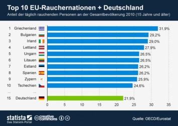 Infografik: Top 10 EU-Rauchernationen + Deutschland   Statista